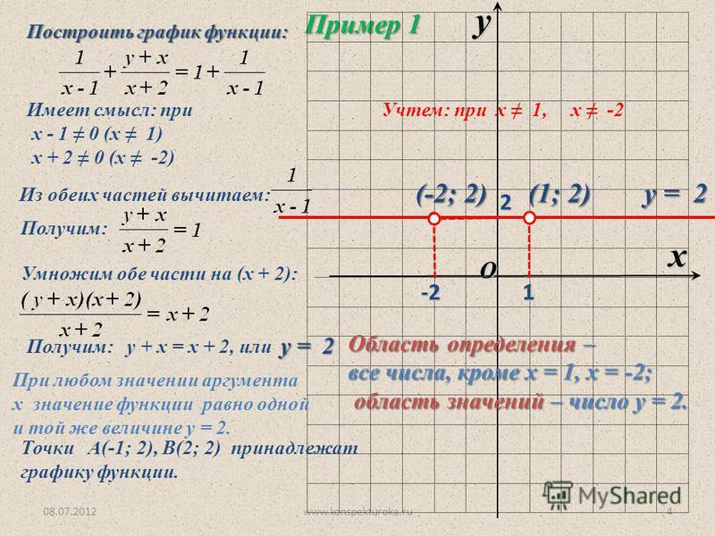 08.07.2012www.konspekturoka.ru4 Пример 1 Построить график функции: O x y 1 Имеет смысл: при х - 1 0 (х 1) х + 2 0 (х -2) Из обеих частей вычитаем: Получим: Умножим обе части на (х + 2): Получим: у + х = х + 2, или у = 2 При любом значении аргумента х