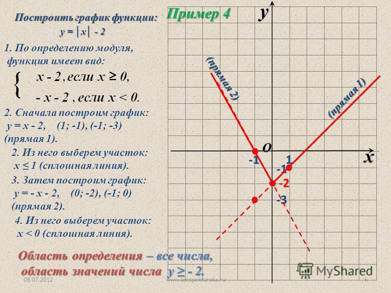 Постройте график функции х 4 2 1 0