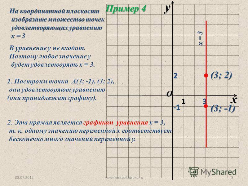 08.07.2012www.konspekturoka.ru8 Пример 4 На координатной плоскости изобразите множество точек изобразите множество точек удовлетворяющих уравнению удовлетворяющих уравнению х = 3 х = 3 В уравнение у не входит. Поэтому любое значение у будет удовлетво