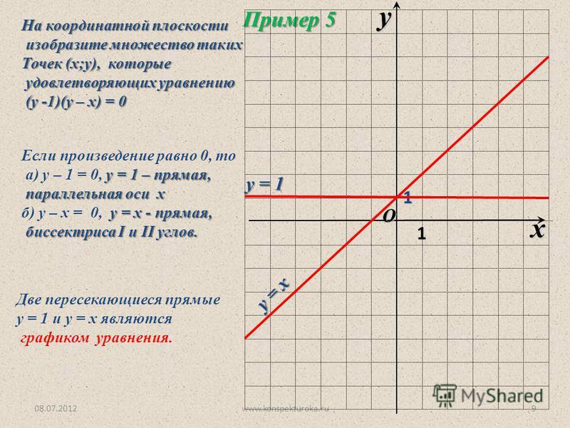 08.07.2012www.konspekturoka.ru9 Пример 5 На координатной плоскости изобразите множество таких изобразите множество таких Точек (х;у), которые удовлетворяющих уравнению удовлетворяющих уравнению (у -1)(у – х) = 0 (у -1)(у – х) = 0 Если произведение ра