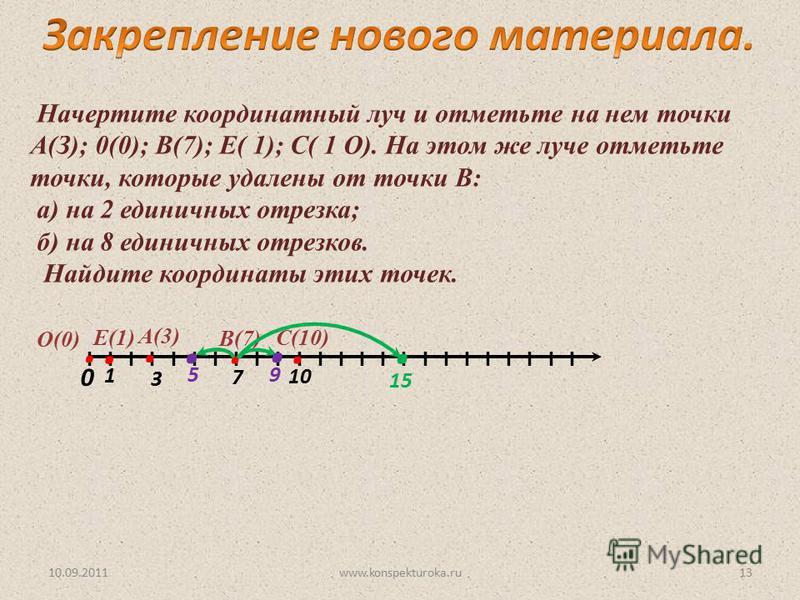 10.09.2011www.konspekturoka.ru13 Начертите координатный луч и отметьте на нем точки А(З); 0(0); В(7); Е( 1); С( 1 О). На этом же луче отметьте точки, которые удалены от точки В: а) на 2 единичных отрезка; б) на 8 единичных отрезков. Найдите координат
