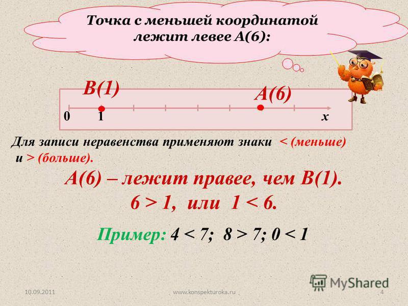 Точка с меньшей координатой лежит левее А(6): 0 1 х В(1) А(6) А(6) – лежит правее, чем В(1). 6 > 1, или 1 < 6. Для записи неравенства применяют знаки < (меньше) и > (больше). Пример: 4 7; 0 < 1 10.09.20114www.konspekturoka.ru