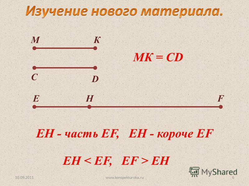 10.09.2011www.konspekturoka.ru6 МК С D EH МК = CD EHF EH - часть EF, EH - короче EF
