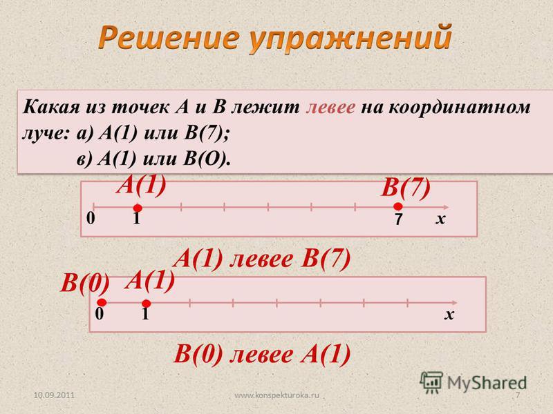 10.09.2011www.konspekturoka.ru7 Какая из точек А и В лежит левее на координатном луче: а) A(1) или В(7); в) A(1) или В(О). Какая из точек А и В лежит левее на координатном луче: а) A(1) или В(7); в) A(1) или В(О). 0 1 х А(1) В(7) 7 0 1 х А(1) В(0) А(