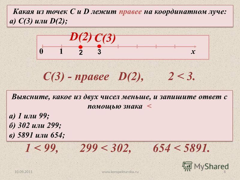 10.09.2011www.konspekturoka.ru8 Какая из точек С и D лежит правее на координатном луче: а) С(3) или D(2); Какая из точек С и D лежит правее на координатном луче: а) С(3) или D(2); 0 1 х D(2)D(2) C(3)C(3) 2 3 Выясните, какое из двух чисел меньше, и за
