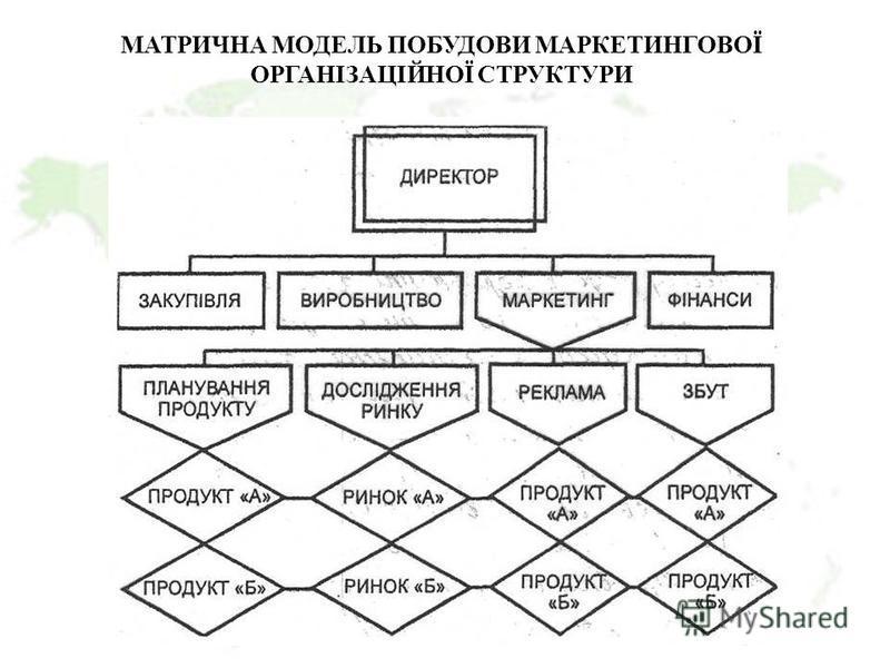 МАТРИЧНА МОДЕЛЬ ПОБУДОВИ МАРКЕТИНГОВОЇ ОРГАНІЗАЦІЙНОЇ СТРУКТУРИ