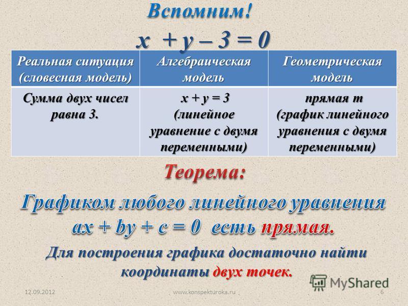 12.09.2012www.konspekturoka.ru6 Для построения графика достаточно найти координаты двух точек. Реальная ситуация (словесная модель) Алгебраическая модель Геометрическая модель Сумма двух чисел равна 3. х + у = 3 х + у = 3 (линейное уравнение с двумя