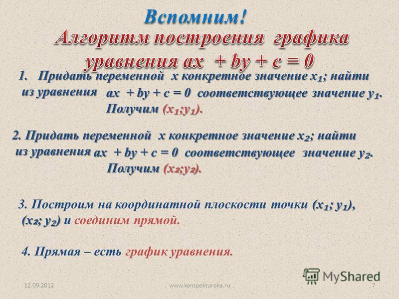 12.09.2012www.konspekturoka.ru7 1. Придать переменной х конкретное значение х ; найти из уравнения из уравнения ах + by + c = 0 соответствующее значение у. Получим (х ;у ). 2. Придать переменной х конкретное значение х ; найти из уравнения из уравнен