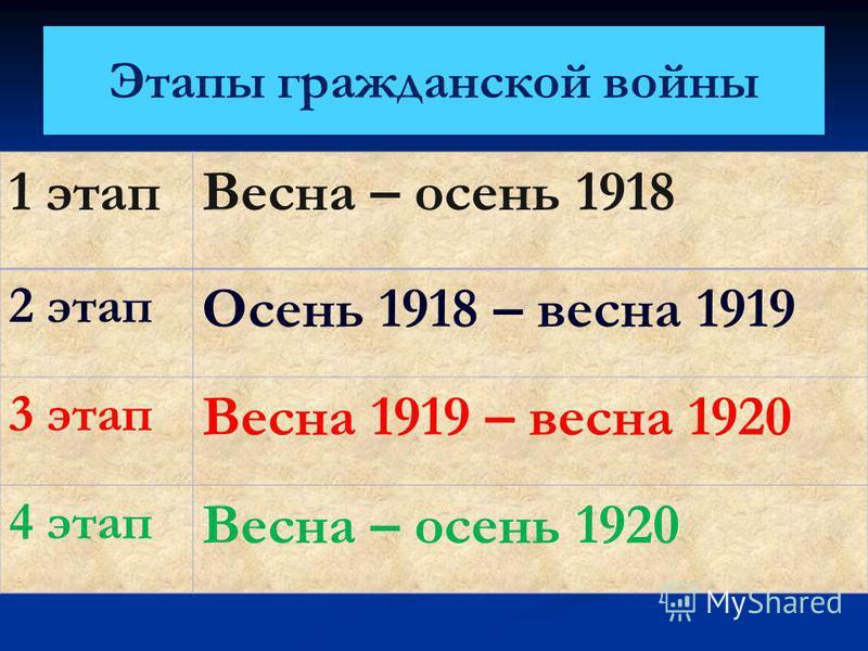 Этапы гражданской войны 1 этап Весна – осень 1918 2 этап Осень 1918 – весна 1919 3 этап Весна 1919 – весна 1920 4 этап Весна – осень 1920