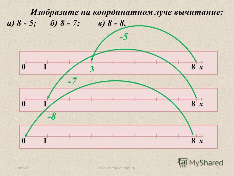 17.09.2011www.konspekturoka.ru5 Изобразите на координатном луче вычитание: а) 8 - 5; б) 8 - 7; в) 8 - 8. 0 1 8 х -5 3 -7 -8
