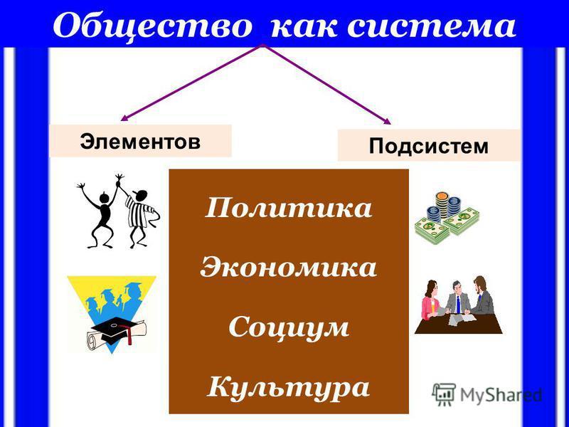 Общество как система Элементов Подсистем Политика Экономика Социум Культура