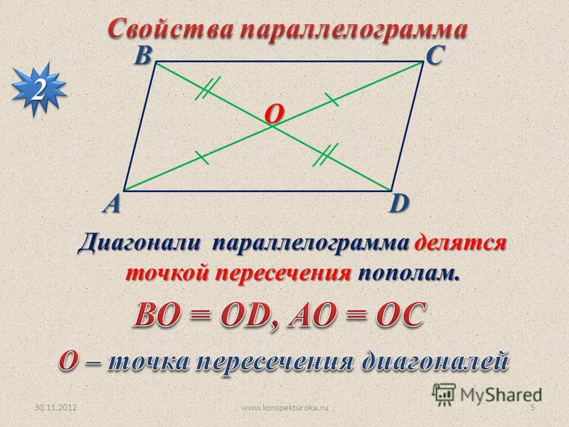 30.11.2012www.konspekturoka.ru5 АВСD 22 Диагонали параллелограмма делятся точкой пересечения пополам. О