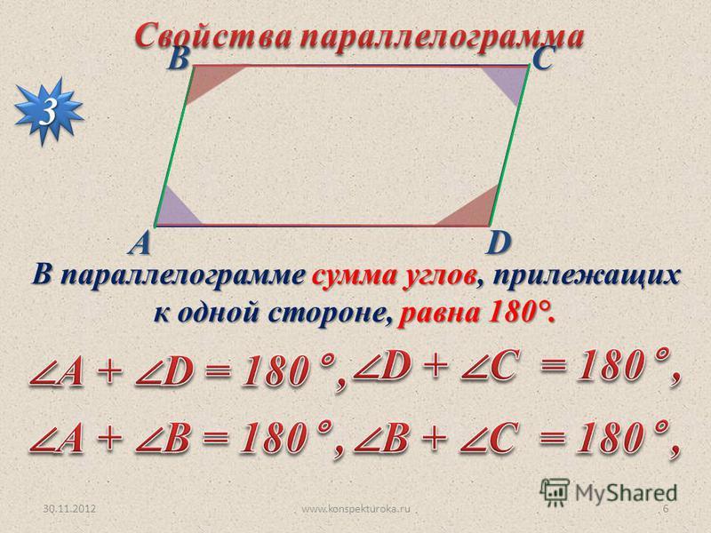 30.11.2012www.konspekturoka.ru6 АВСD 33 В параллелограмме сумма углов, прилежащих к одной стороне, равна 180°.