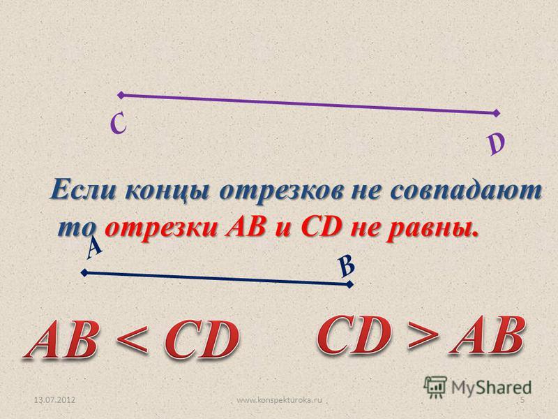 C D 13.07.20125 А В Если концы отрезков не совпадают то отрезки АВ и СD не равны. то отрезки АВ и СD не равны. www.konspekturoka.ru
