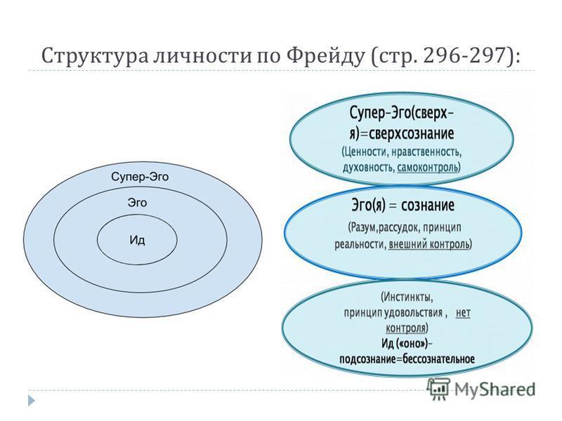 Структура личности по Фрейду ( стр. 296-297):