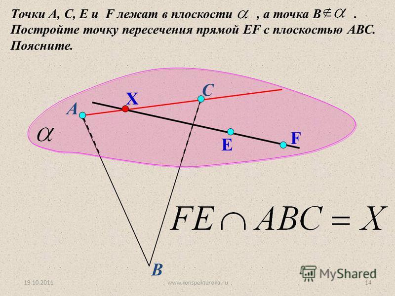 А Точки А, С, E и F лежат в плоскости, а точка В. Постройте точку пересечения прямой EF с плоскостью АВС. Поясните. В С E F Х 19.10.201114www.konspekturoka.ru