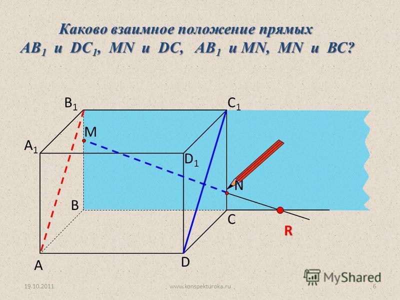 А D С В B1B1 С1С1 D1D1 А1А1 Каково взаимное положение прямых AB 1 и DC 1, МN и DC, AB 1 и МN, MN и ВС? R N M 19.10.20116www.konspekturoka.ru
