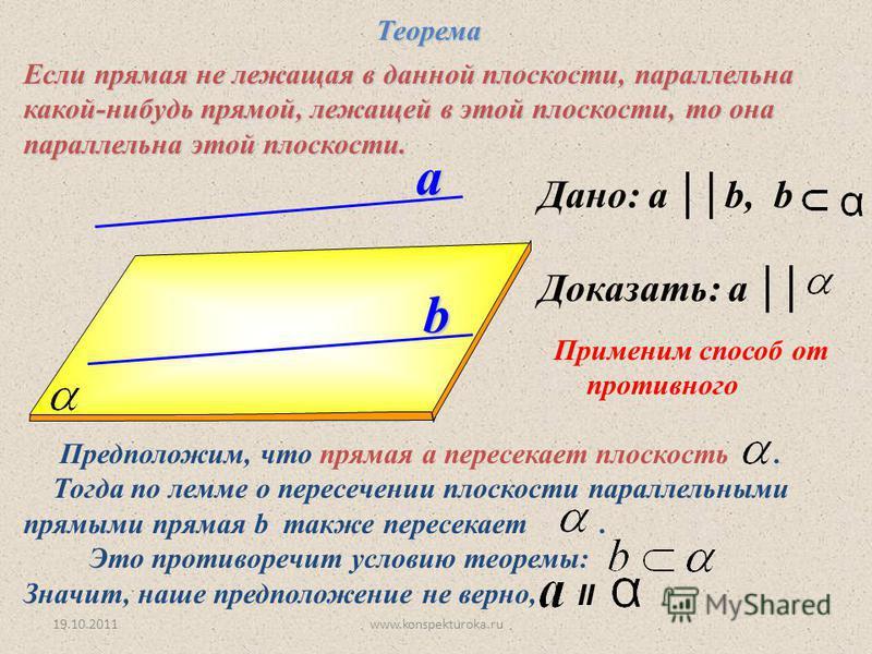 Дано: a b, b Доказать: a a b Теорема Теорема Если прямая не лежащая в данной плоскости, параллельна какой-нибудь прямой, лежащей в этой плоскости, то она параллельна этой плоскости. Применим способ от противного Предположим, что прямая а пересекает п