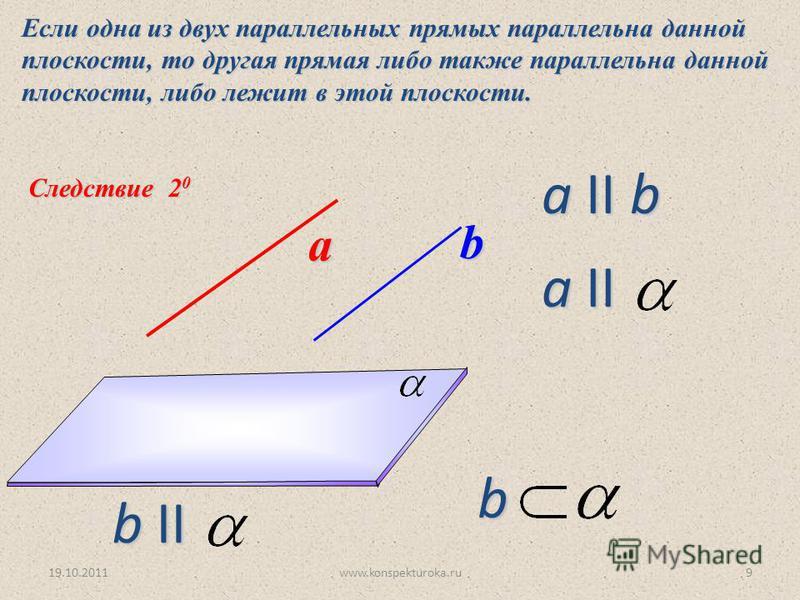 Следствие 2 0 Если одна из двух параллельных прямых параллельна данной плоскости, то другая прямая либо также параллельна данной плоскости, либо лежит в этой плоскости. а b a II b a II b II b 19.10.20119www.konspekturoka.ru