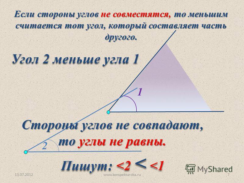 13.07.2012www.konspekturoka.ru7 2 1 Если стороны углов не совместятся, то меньшим считается тот угол, который составляет часть другого. Стороны углов не совпадают, то углы не равны. то углы не равны. Угол 2 меньше угла 1 Пишут: <2 < <1