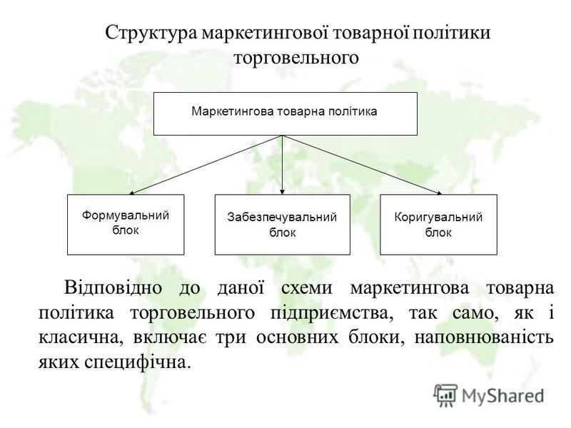 Структура маркетингової товарної політики торговельного Відповідно до даної схеми маркетингова товарна політика торговельного підприємства, так само, як і класична, включає три основних блоки, наповнюваність яких специфічна. Маркетингова товарна полі