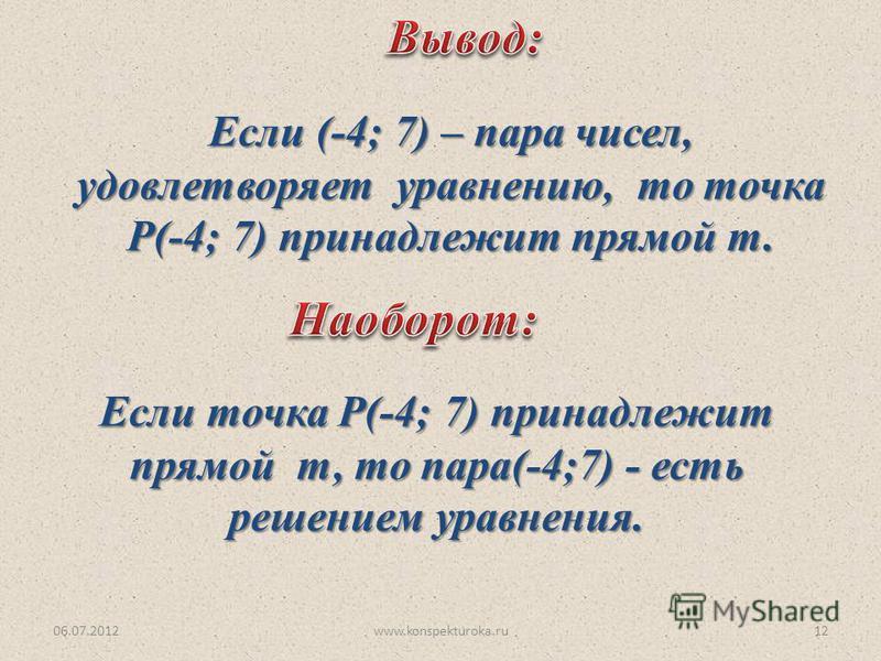 06.07.2012www.konspekturoka.ru12 Если (-4; 7) – пара чисел, удовлетворяет уравнению, то точка Р(-4; 7) принадлежит прямой т. Если точка Р(-4; 7) принадлежит прямой т, то пара(-4;7) - есть решением уравнения.