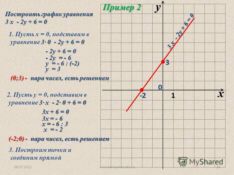 06.07.2012www.konspekturoka.ru14 x y 1 Пример 2 Построить график уравнения 3 х - 2 у + 6 = 0 1. Пусть х = 0, подставим в 3· 0 - 2 у + 6 = 0 уравнение 3· 0 - 2 у + 6 = 0 - 2 у + 6 = 0 - 2 у + 6 = 0 - 2 у = - 6 - 2 у = - 6 у = - 6 : (-2) у = - 6 : (-2)