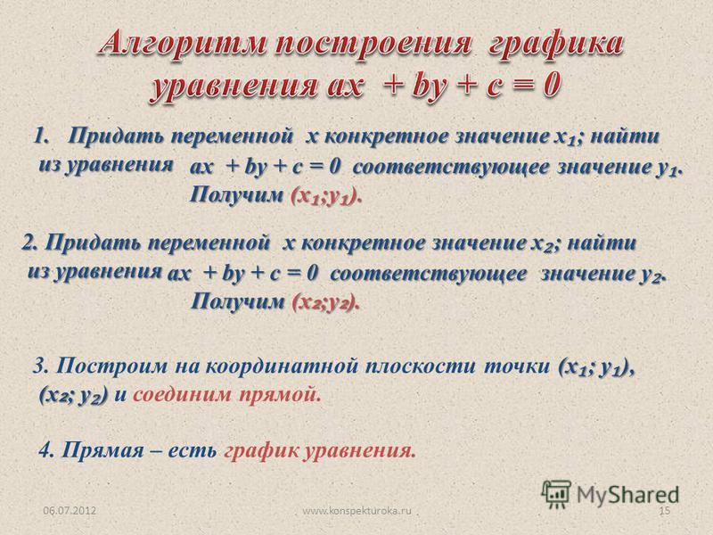 06.07.2012www.konspekturoka.ru15 1. Придать переменной х конкретное значение х ; найти из уравнения из уравнения ах + by + c = 0 соответствующее значение у. Получим (х ;у ). 2. Придать переменной х конкретное значение х ; найти из уравнения из уравне