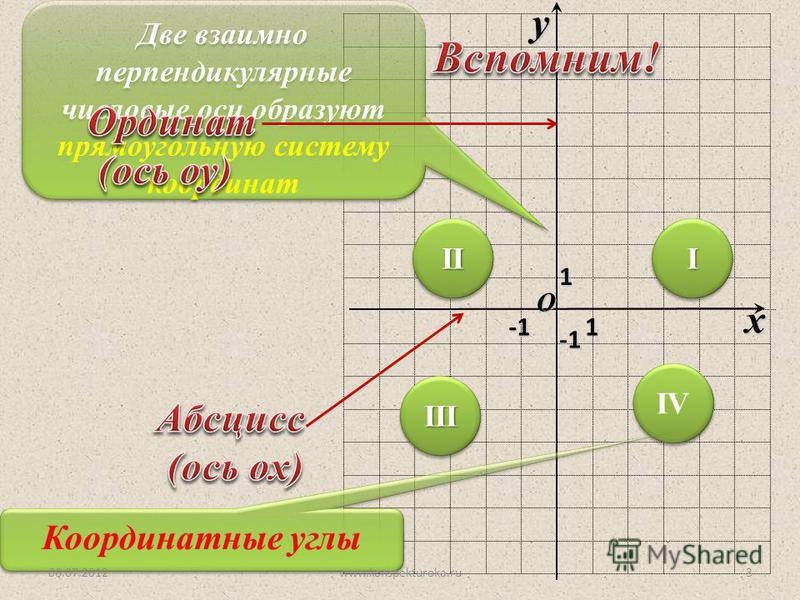 O x y 1 Две взаимно перпендикулярные числовые оси образуют прямоугольную систему координат 1 -1-1-1-1 -1-1-1-1 IIIIII IIIIII IVIV IVIV Координатные углы 06.07.20123www.konspekturoka.ru