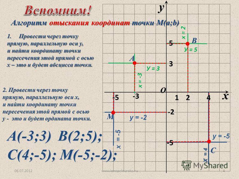 O x y 1 х = -3 У = 3 х = -5 у = -2 Х = 4 у = -5 х = 2 У = 5 06.07.2012www.konspekturoka.ru4 Алгоритм отыскания координат точки М(a;b) 1. Провести через точку прямую, параллельную оси у, и найти координату точки пересечения этой прямой с осью х – это