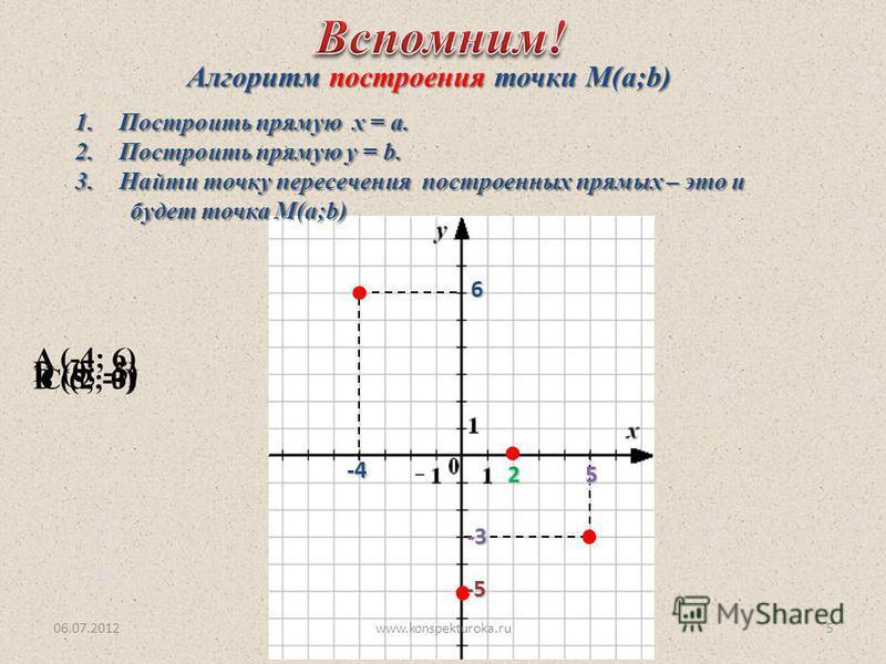 A (-4; 6) B (5; -3)C (2; 0) D (0; -5) Алгоритм построения точки М(a;b) 1. Построить прямую х = а. 2. Построить прямую у = b. 3. Найти точку пересечения построенных прямых – это и будет точка М(а;b) будет точка М(а;b)6-4 5-3 -5 2 06.07.20125www.konspe