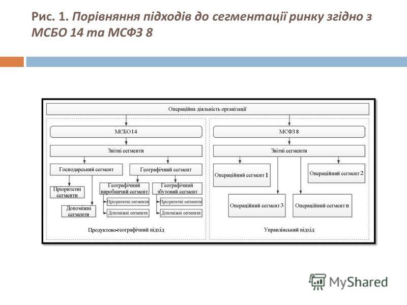 Рис. 1. Порівняння підходів до сегментації ринку згідно з МСБО 14 та МСФЗ 8