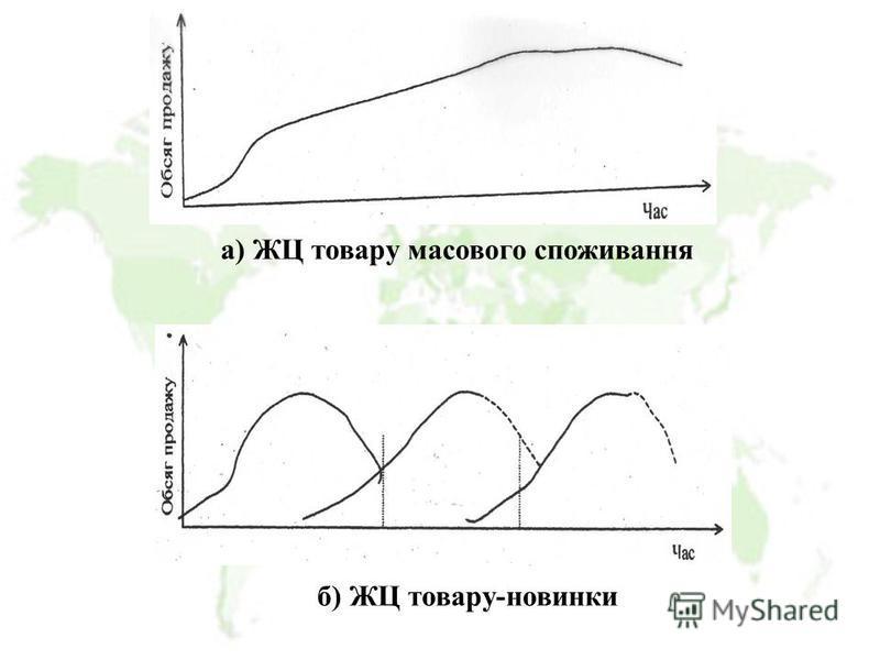 а) ЖЦ товару масового споживання б) ЖЦ товару-новинки