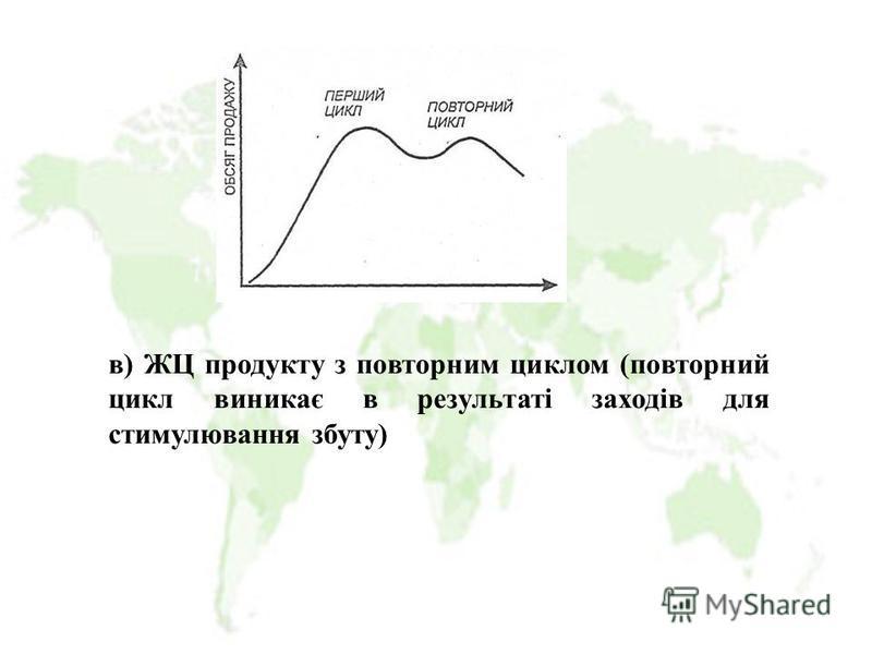 в) ЖЦ продукту з повторним циклом (повторний цикл виникає в результаті заходів для стимулювання збуту)
