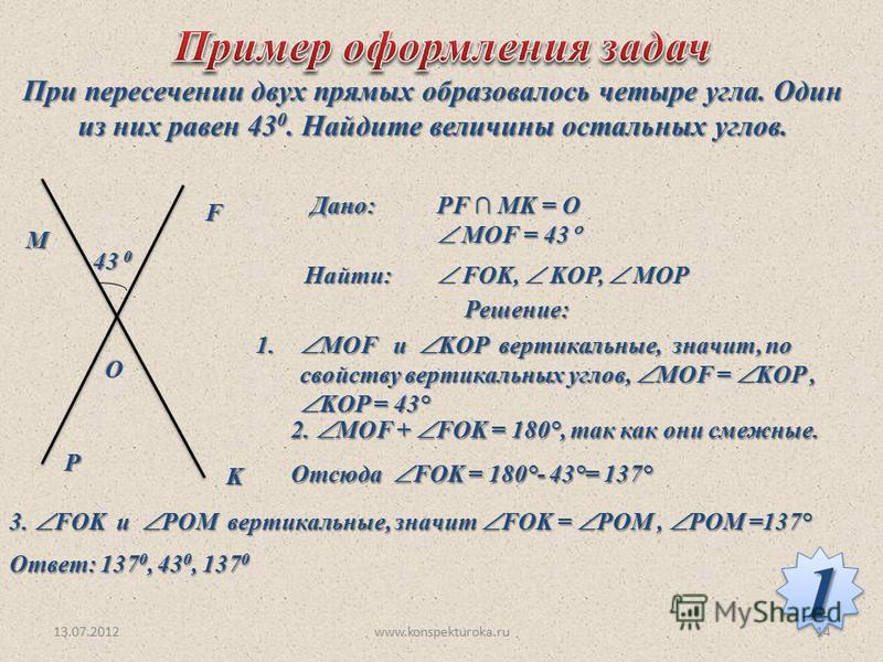 При пересечении двух прямых образовалось четыре угла. Один из них равен 43 0. Найдите величины остальных углов. M O F P K 43 0 Дано: PF MK = O MOF = 43 MOF = 43 Найти: FOK, KOP, MOP FOK, KOP, MOP Решение: 1. МОF и KOP вертикальные, значит, по свойств