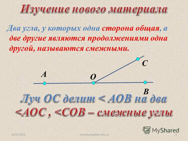 13.07.2012www.konspekturoka.ru3 O С А В Два угла, у которых одна сторона общая, а две другие являются продолжениями одна другой, называются смежными.