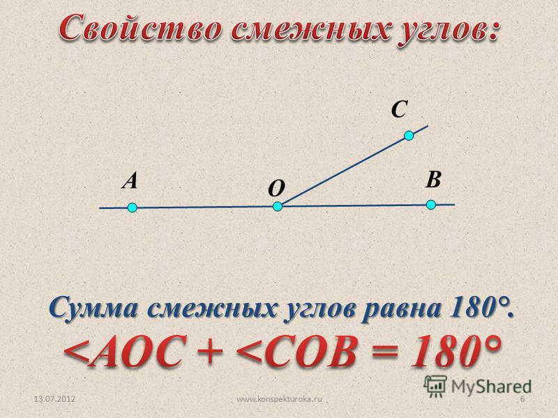 13.07.2012www.konspekturoka.ru6 Сумма смежных углов равна 180°. O С А В