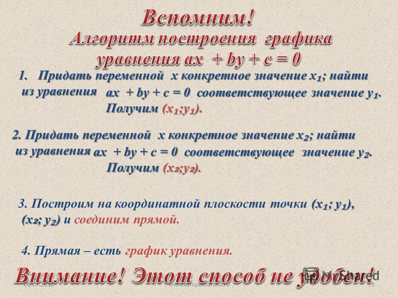 06.07.2012www.konspekturoka.ru3 1. Придать переменной х конкретное значение х ; найти из уравнения из уравнения ах + by + c = 0 соответствующее значение у. Получим (х ;у ). 2. Придать переменной х конкретное значение х ; найти из уравнения из уравнен