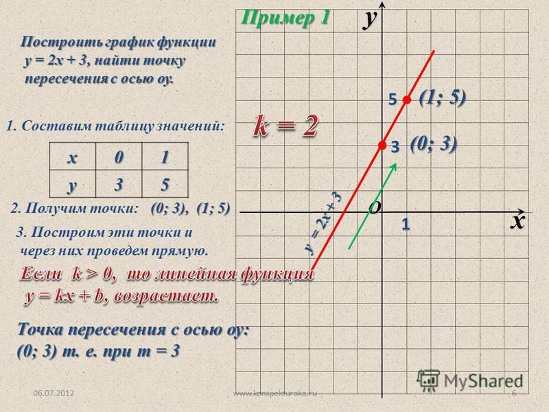 06.07.2012www.konspekturoka.ru6 O x y 1 Пример 1 Построить график функции у = 2 х + 3, найти точку у = 2 х + 3, найти точку пересечения с осью оу. пересечения с осью оу. 1. Составим таблицу значений:х 01 у 35 2. Получим точки: (0; 3), (1; 5) 3. Постр