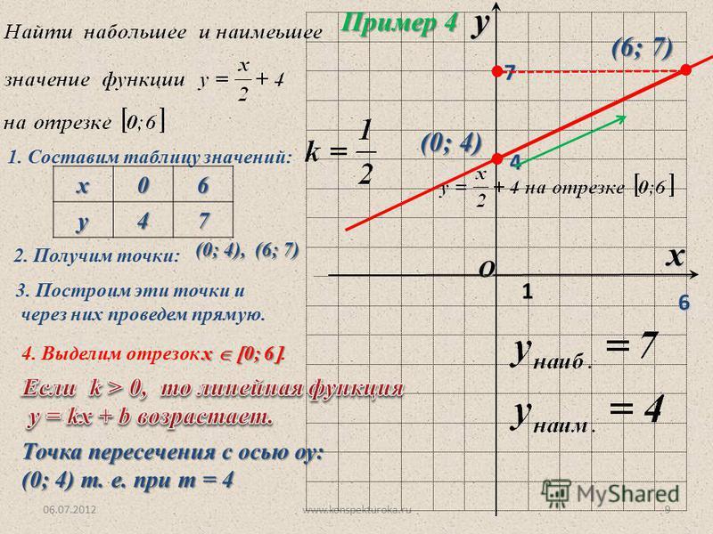 06.07.2012www.konspekturoka.ru9 O x y 1 Пример 4 1. Составим таблицу значений:х 06 у 47 2. Получим точки: (0; 4), (6; 7) 3. Построим эти точки и через них проведем прямую. 4 (0; 4) 67 х 0; 6 4. Выделим отрезок х 0; 6. (6; 7) Точка пересечения с осью