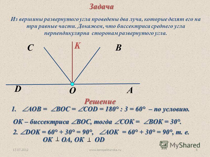 17.07.2012www.konspekturoka.ru8 K O B D A CЗадача Из вершины развернутого угла проведены два луча, которые делят его на три равные части. Докажем, что биссектриса среднего угла перпендикулярна сторонам развернутого угла. Решение 1. АОВ = ВОС = COD =
