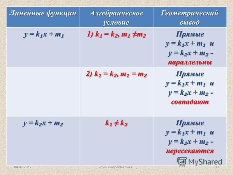 08.07.2012www.konspekturoka.ru13 Линейные функции Алгебраическое условие Геометрический вывод у = k x + m у = k x + m 1) k = k, т т 1) k = k, т т Прямые у = k x + m и у = k x + m - параллельны у = k x + m - параллельны 2) k = k, т = т 2) k = k, т = т