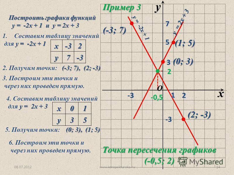 08.07.2012www.konspekturoka.ru14 O x y 1 Построить графики функций у = -2 х + 1 и у = 2 х + 3 у = -2 х + 1 и у = 2 х + 3 1. Составим таблицу значений у = -2 х + 1 для у = -2 х + 1 х-32 у 7-3 2. Получим точки: (-3; 7), (2; -3) 3. Построим эти точки и