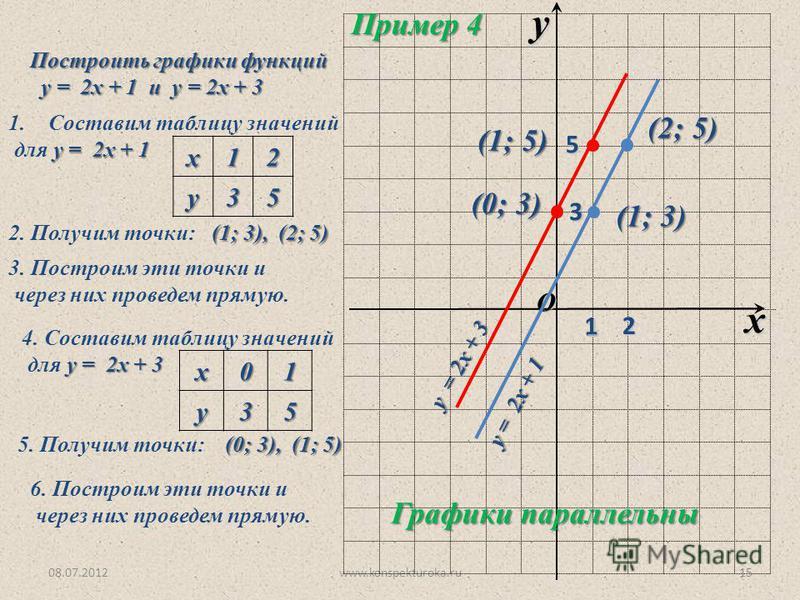 08.07.2012www.konspekturoka.ru15 O x y 1 Построить графики функций у = 2 х + 1 и у = 2 х + 3 у = 2 х + 1 и у = 2 х + 3 1. Составим таблицу значений у = 2 х + 1 для у = 2 х + 1 х 12 у 35 2. Получим точки: (1; 3), (2; 5) 3. Построим эти точки и через н