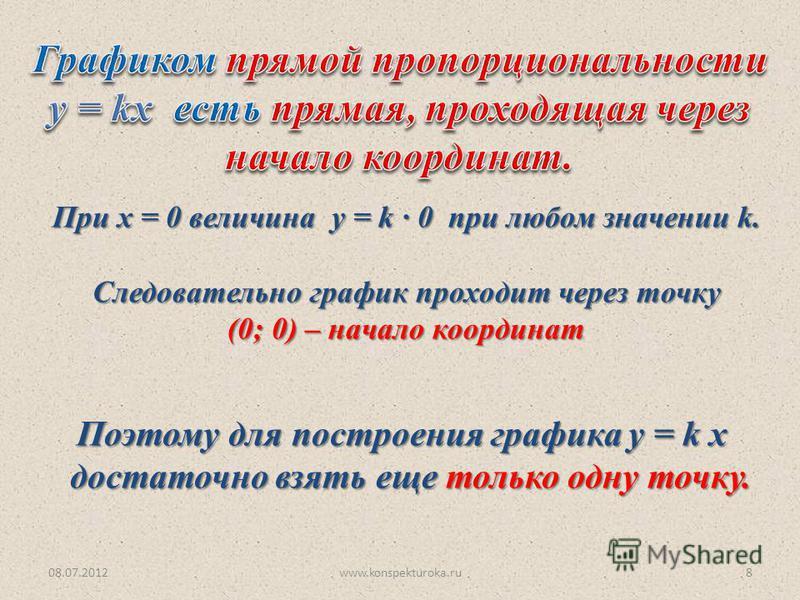 08.07.2012www.konspekturoka.ru8 При х = 0 величина у = k · 0 при любом значении k. Следовательно график проходит через точку (0; 0) – начало координат Поэтому для построения графика у = k х достаточно взять еще только одну точку. достаточно взять еще