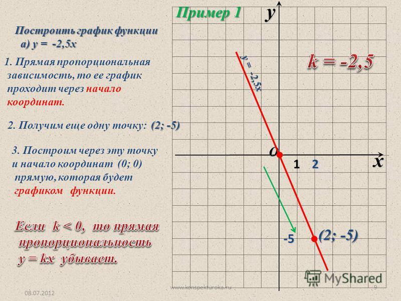 08.07.2012 www.konspekturoka.ru9 Пример 1 O x y 1 Построить график функции а) у = -2,5 х а) у = -2,5 х 1. Прямая пропорциональная зависимость, то ее график проходит через начало координат. 2. Получим еще одну точку: (2; -5) 3. Построим через эту точк