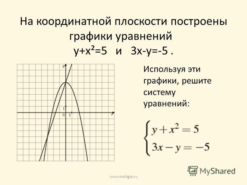 На координатной плоскости построены графики уравнений у+х²=5 и 3 х-у=-5. Используя эти графики, решите систему уравнений: www.mathgia.ru