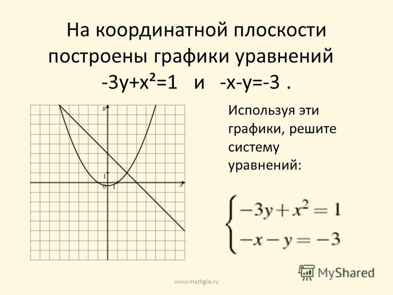На координатной плоскости построены графики уравнений -3 у+х²=1 и -х-у=-3. Используя эти графики, решите систему уравнений: www.mathgia.ru