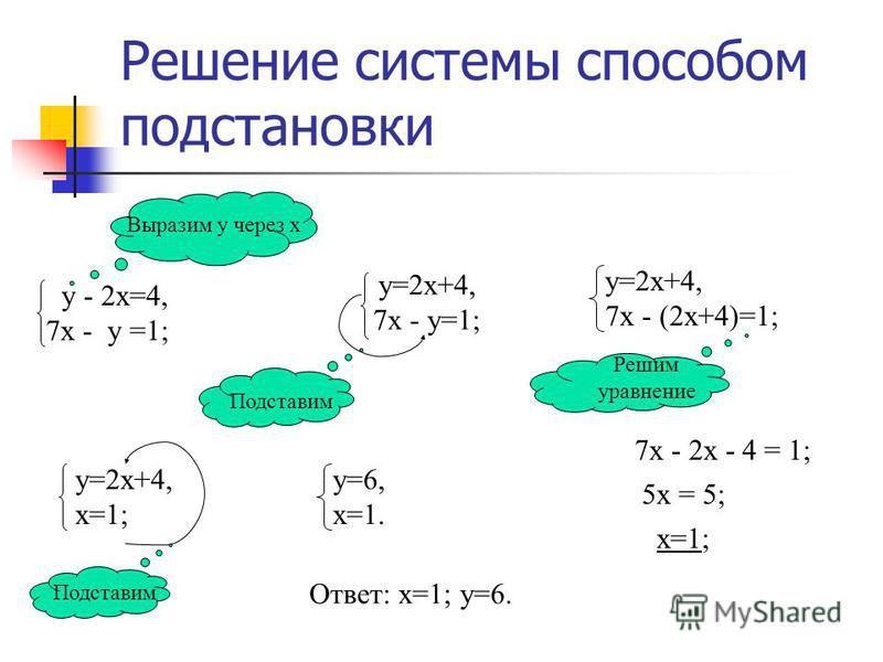 Решить систему уравнений способом подстановки y – 2x = 4, 7x – y = 1.
