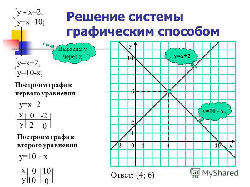 Способ сложения (алгоритм) Уравнять модули коэффициентов при какой-нибудь переменной Сложить почленноее уравнения системы Составить новую систему: одно уравнение новое, другое - одно из старых Решить новое уравнение и найти значение одной переменной